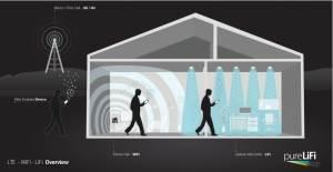 LTE-WiFi-LiFi-House-Illustration-1024x531