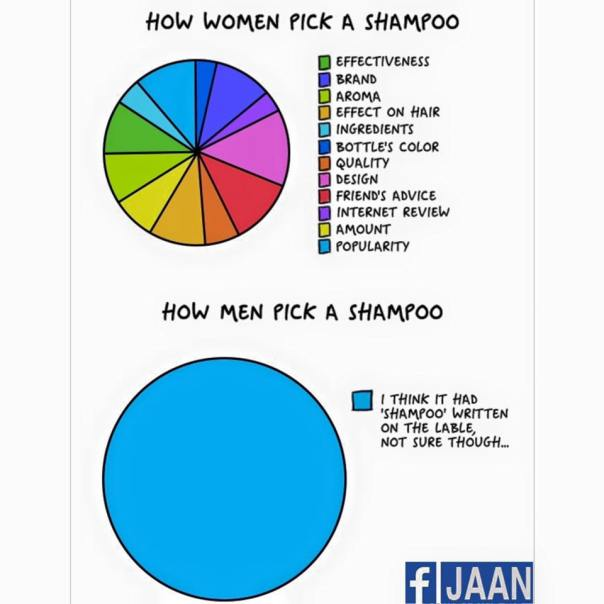 women vs man pick a shampoo
