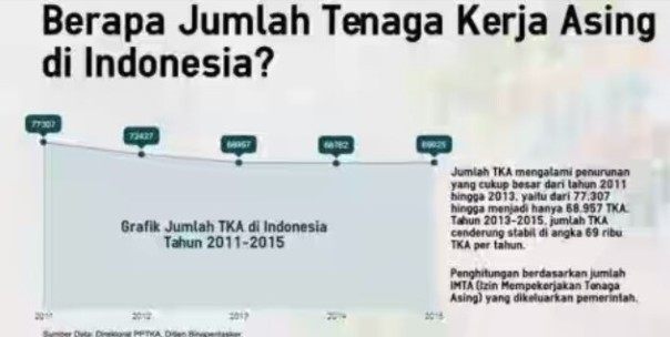 Data TKA di Indonesia