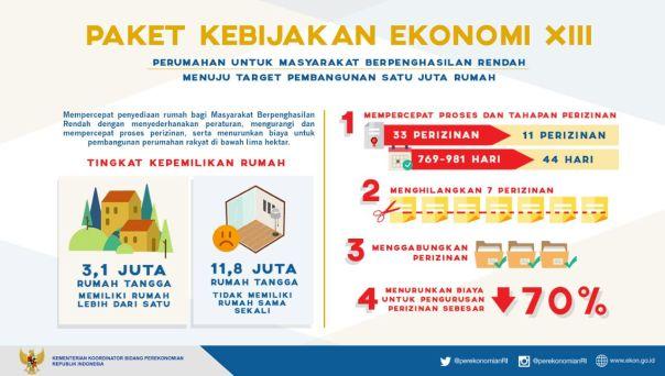 Paket kebijakan ekonomi ke-13